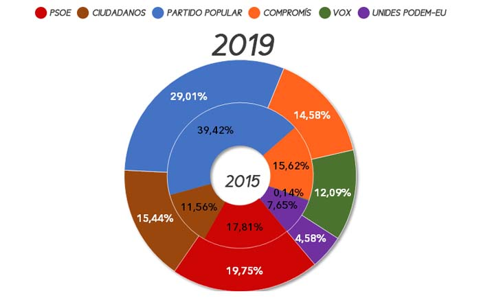 eleccions-autonomiques-benaguasil-2019