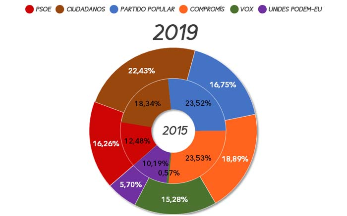 eleccions-autonomiques-betera-2019