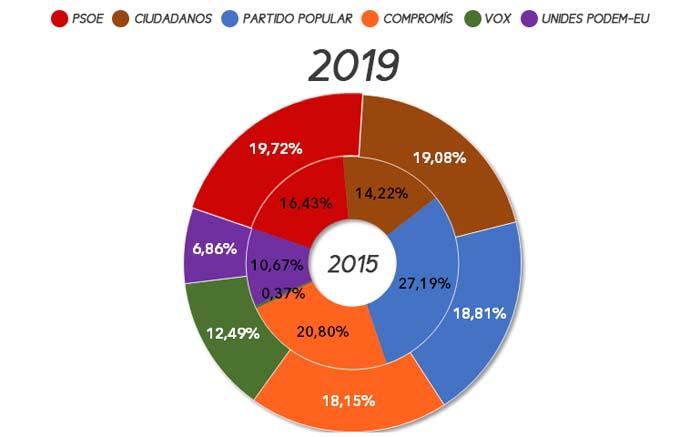 eleccions-autonomiques-campdeturia-2019