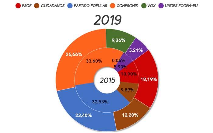 eleccions-autonomiques-casinos-2019