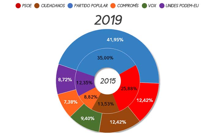 eleccions-autonomiques-gatova-2019