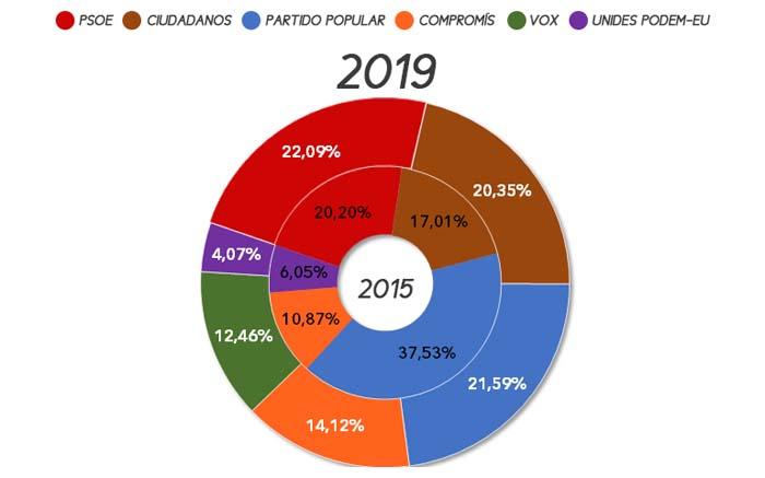 eleccions-autonomiques-loriguilla-2019