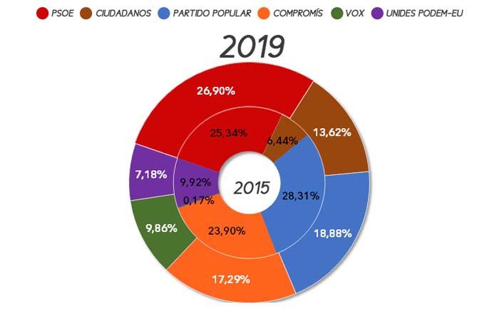 eleccions-autonomiques-marines-2019