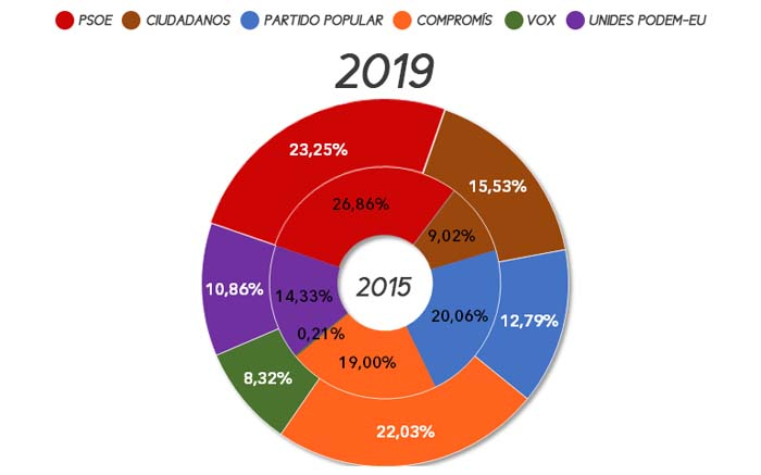 eleccions-autonomiques-olocau-2019