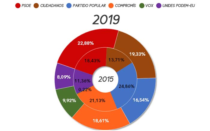 eleccions-autonomiques-riba-roja-2019