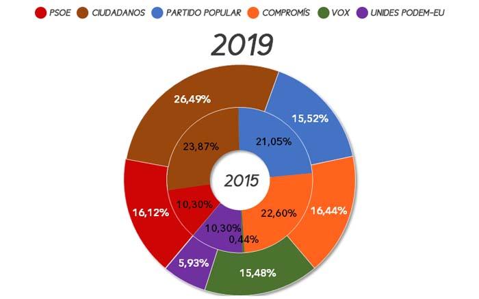 eleccions-autonomiques-san-antonio-benageber-2019