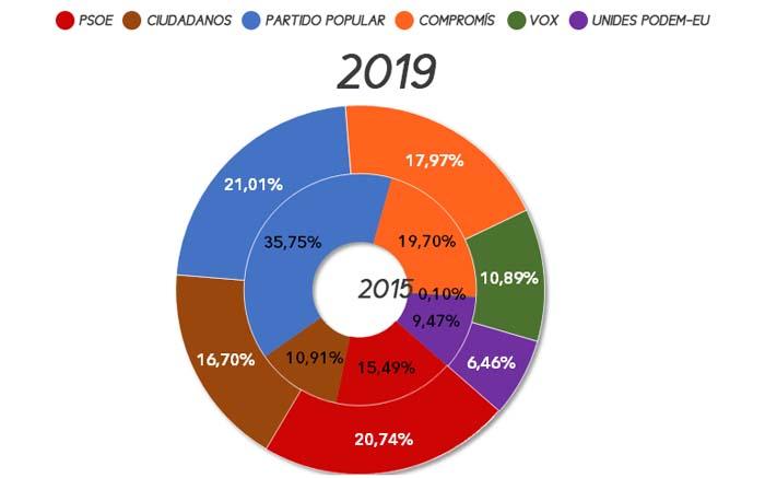 eleccions-autonomiques-vilamarxant-2019