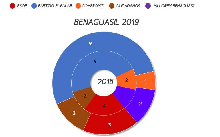benaguasil-municipales-2019