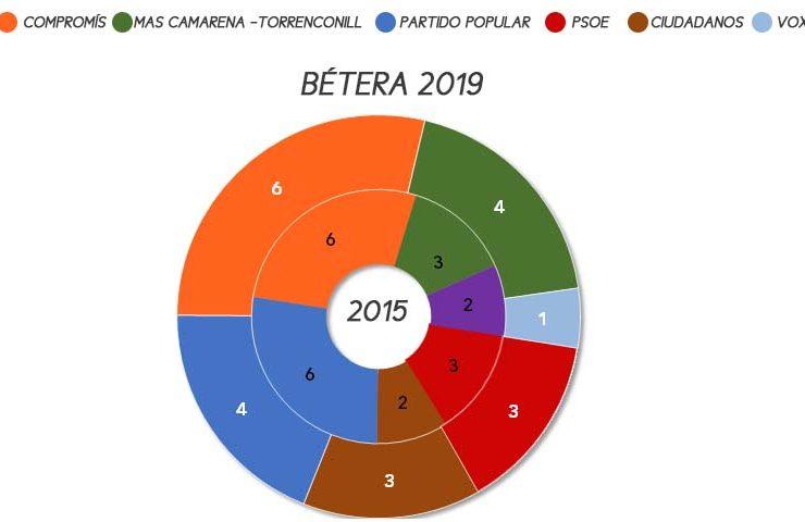 betera-elecciones-municipales-2019