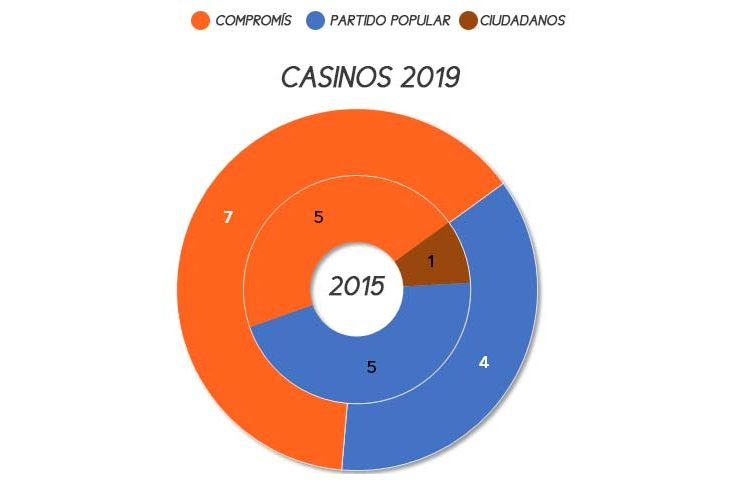 casinos-municipales-2019