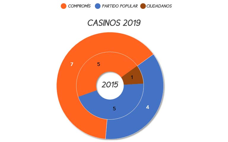 casinos-municipales-2019