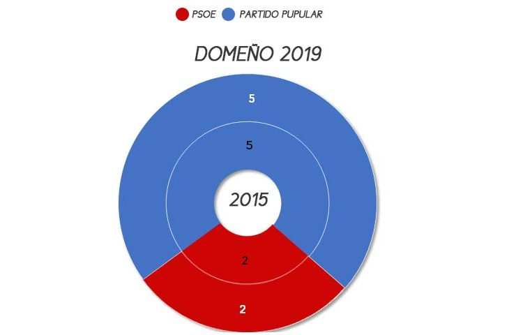 domeno-municipales-2019