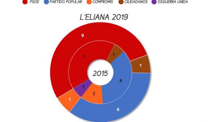 eliana-elecciones-municipales-2019