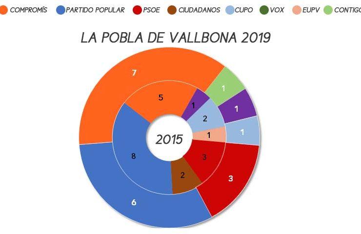 lapobladevallbona-elecciones-municipales-2019