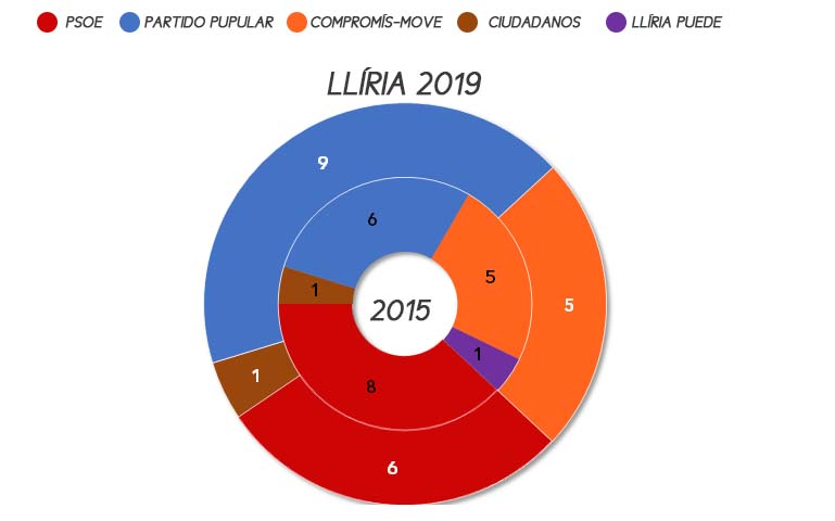 lliria-municipales-2019