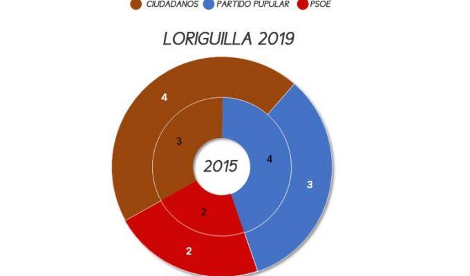 loriguilla-elecciones-municipales-2019