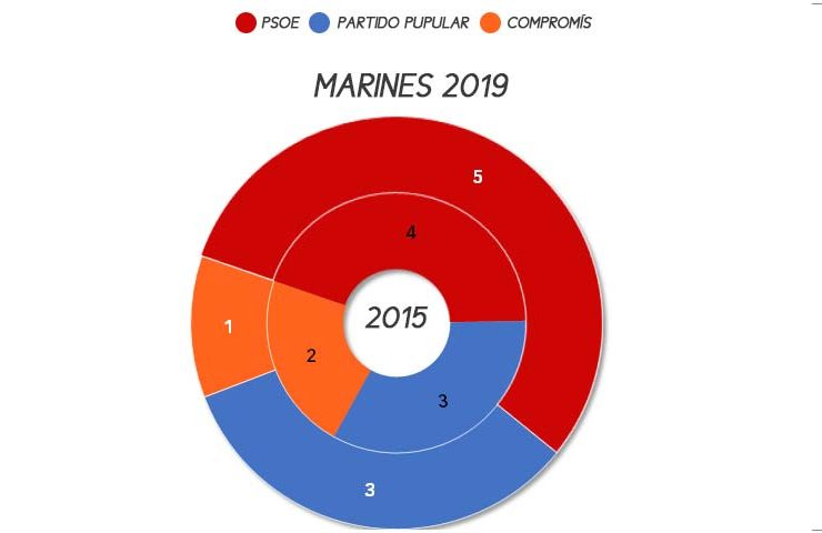marines-municipales-2019