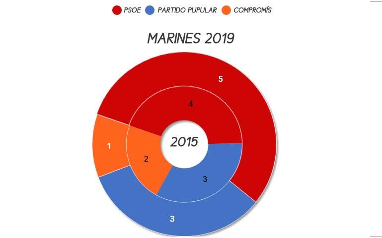 marines-municipales-2019