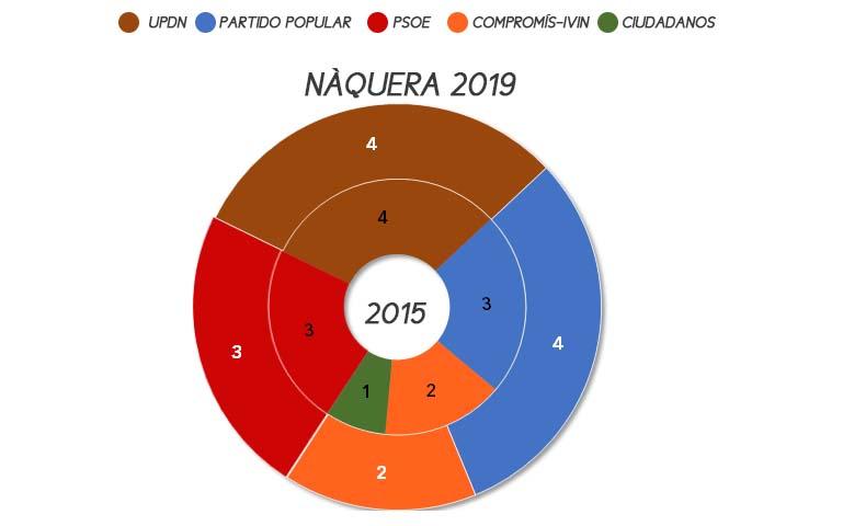 naquera-elecciones-municipales-2019