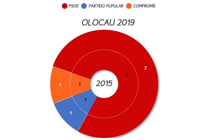 olocau-elecciones-municipales-2019