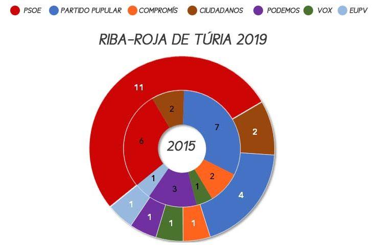 riba-roja-de-turia-municipales-2019