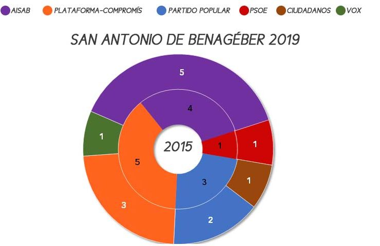 san-antonio-benageber-municipales-2019