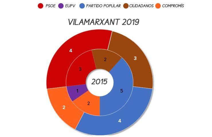 vilamarxant-elecciones-municipales-2019