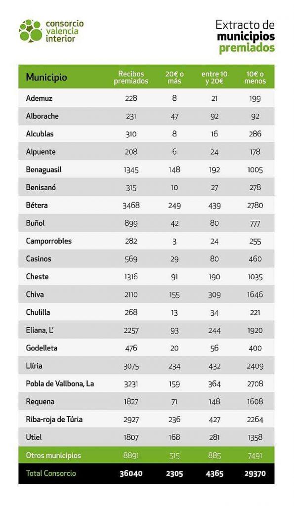 tabla consorcio